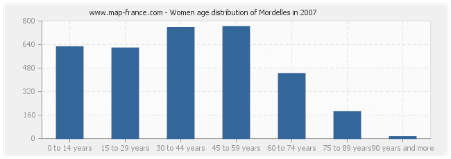 Women age distribution of Mordelles in 2007