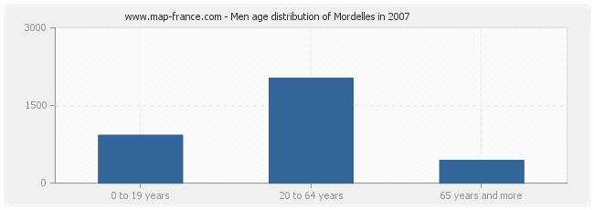 Men age distribution of Mordelles in 2007