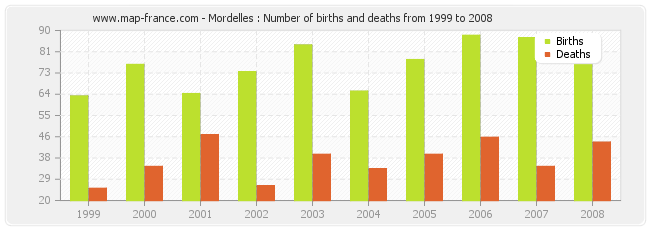Mordelles : Number of births and deaths from 1999 to 2008