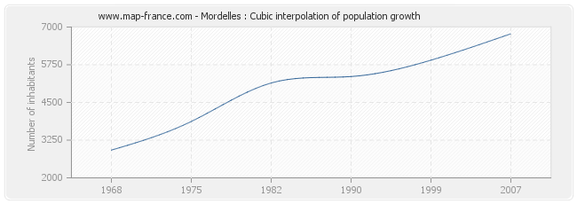 Mordelles : Cubic interpolation of population growth
