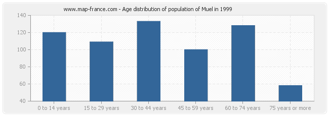 Age distribution of population of Muel in 1999