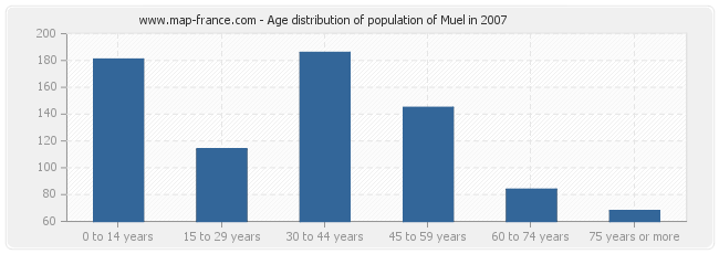 Age distribution of population of Muel in 2007