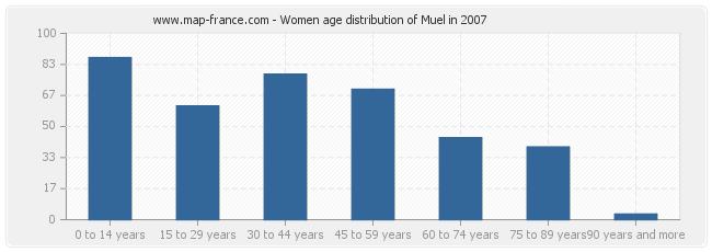 Women age distribution of Muel in 2007