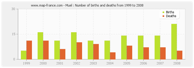 Muel : Number of births and deaths from 1999 to 2008