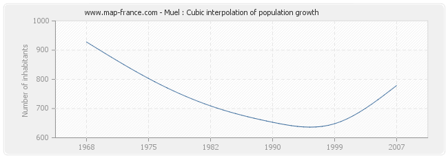Muel : Cubic interpolation of population growth