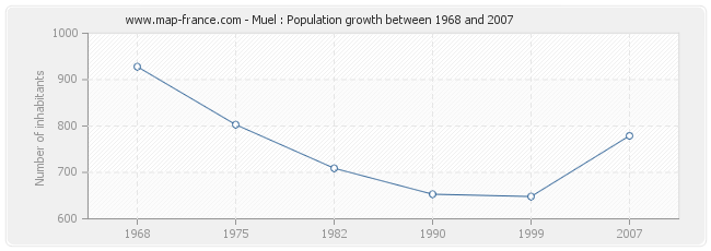 Population Muel