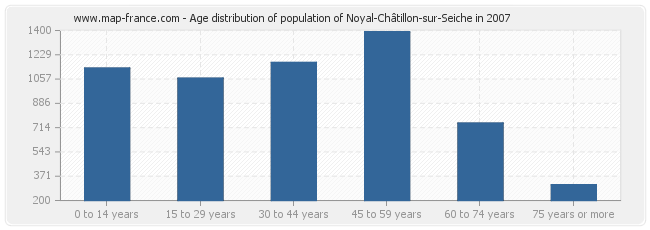 Age distribution of population of Noyal-Châtillon-sur-Seiche in 2007