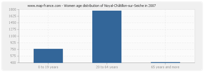 Women age distribution of Noyal-Châtillon-sur-Seiche in 2007