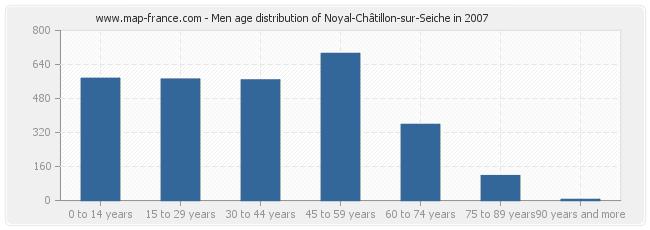 Men age distribution of Noyal-Châtillon-sur-Seiche in 2007