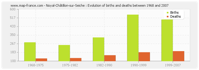 Noyal-Châtillon-sur-Seiche : Evolution of births and deaths between 1968 and 2007