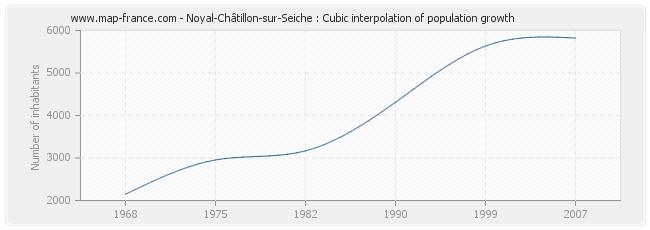 Noyal-Châtillon-sur-Seiche : Cubic interpolation of population growth