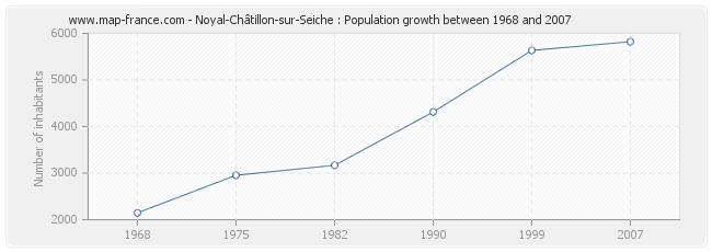 Population Noyal-Châtillon-sur-Seiche