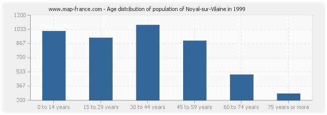 Age distribution of population of Noyal-sur-Vilaine in 1999