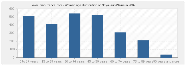 Women age distribution of Noyal-sur-Vilaine in 2007