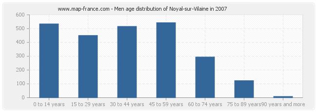 Men age distribution of Noyal-sur-Vilaine in 2007