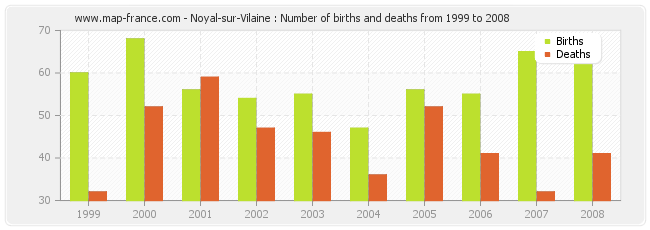 Noyal-sur-Vilaine : Number of births and deaths from 1999 to 2008