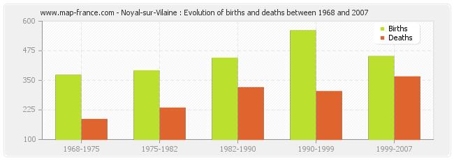Noyal-sur-Vilaine : Evolution of births and deaths between 1968 and 2007