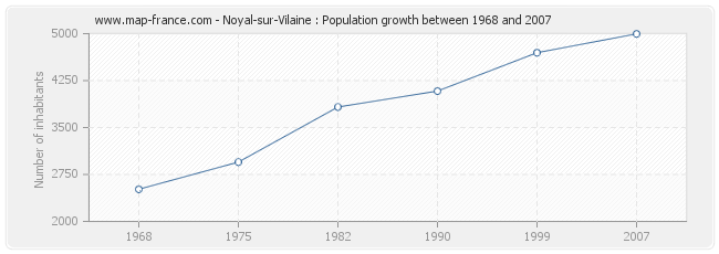 Population Noyal-sur-Vilaine