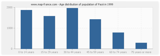 Age distribution of population of Pacé in 1999