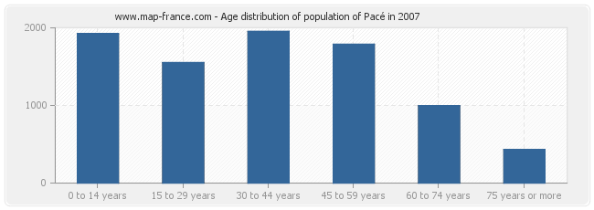 Age distribution of population of Pacé in 2007