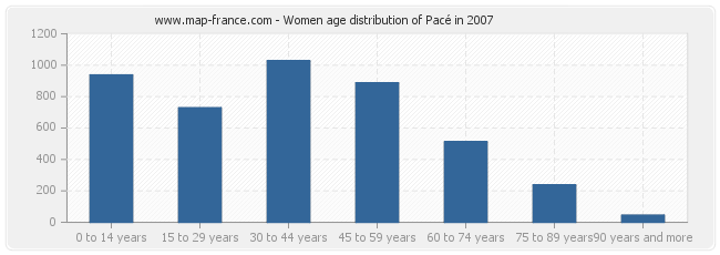 Women age distribution of Pacé in 2007