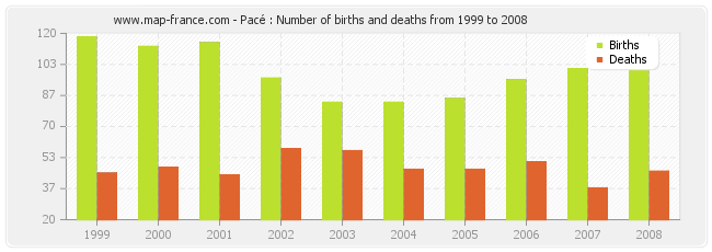 Pacé : Number of births and deaths from 1999 to 2008
