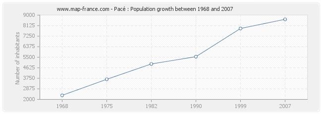 Population Pacé