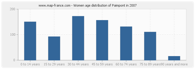 Women age distribution of Paimpont in 2007