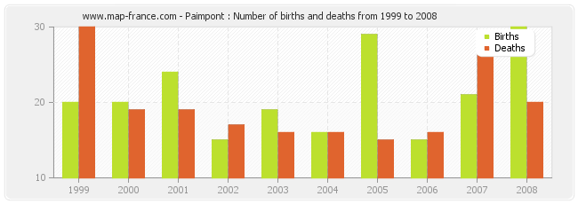 Paimpont : Number of births and deaths from 1999 to 2008