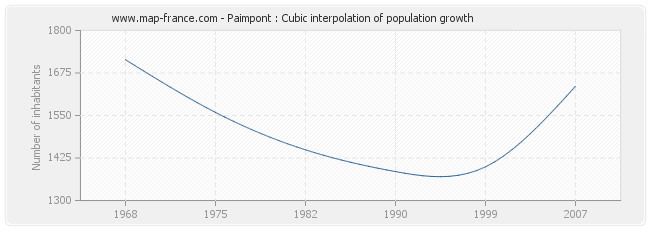 Paimpont : Cubic interpolation of population growth