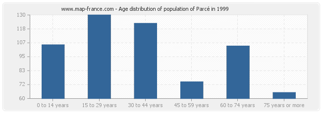 Age distribution of population of Parcé in 1999