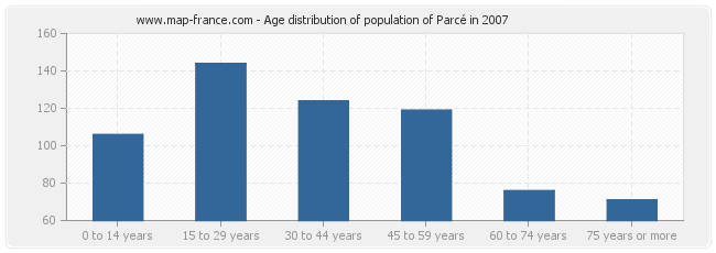 Age distribution of population of Parcé in 2007