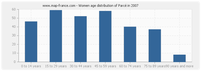 Women age distribution of Parcé in 2007