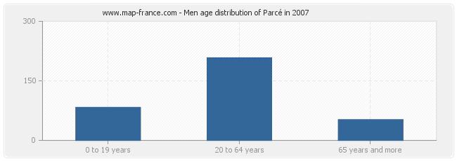 Men age distribution of Parcé in 2007