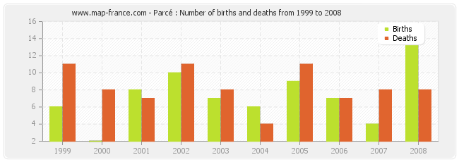 Parcé : Number of births and deaths from 1999 to 2008