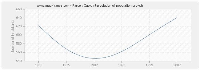 Parcé : Cubic interpolation of population growth