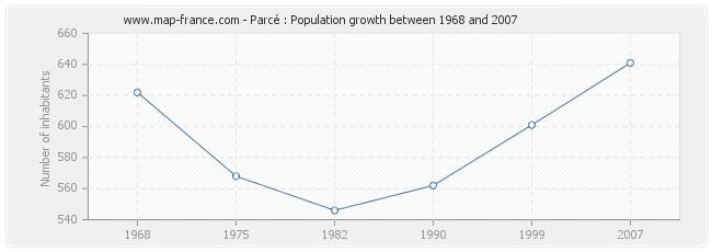 Population Parcé