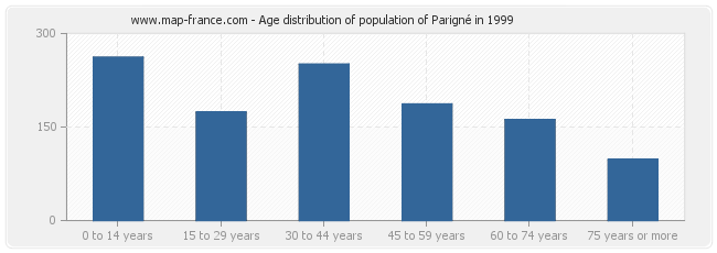 Age distribution of population of Parigné in 1999