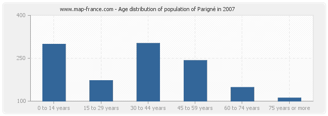 Age distribution of population of Parigné in 2007