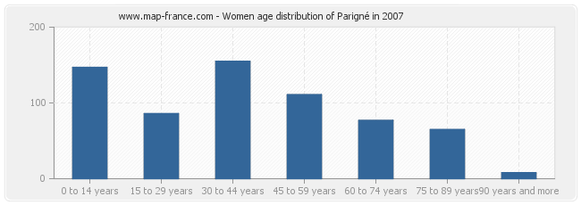 Women age distribution of Parigné in 2007