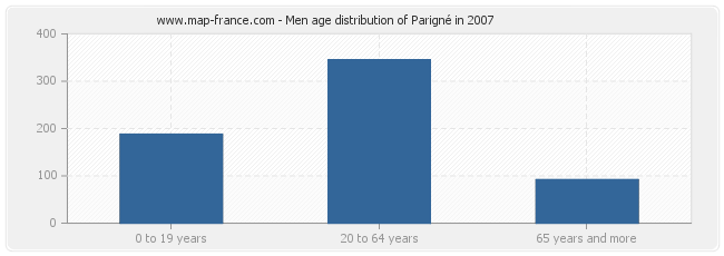 Men age distribution of Parigné in 2007