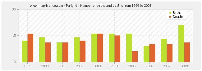 Parigné : Number of births and deaths from 1999 to 2008
