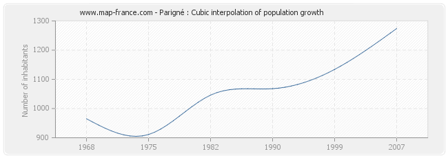Parigné : Cubic interpolation of population growth