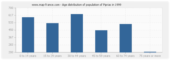 Age distribution of population of Pipriac in 1999
