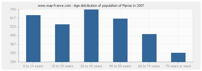 Age distribution of population of Pipriac in 2007