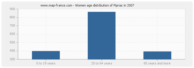 Women age distribution of Pipriac in 2007