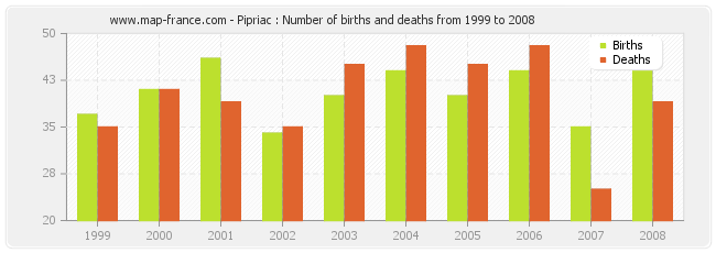 Pipriac : Number of births and deaths from 1999 to 2008