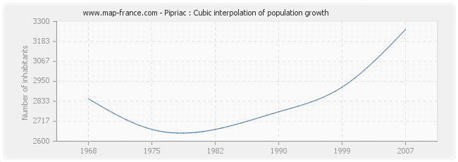 Pipriac : Cubic interpolation of population growth