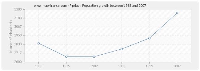 Population Pipriac