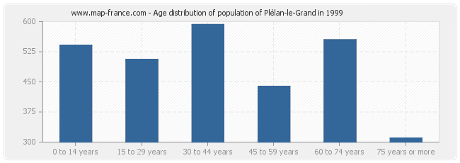Age distribution of population of Plélan-le-Grand in 1999